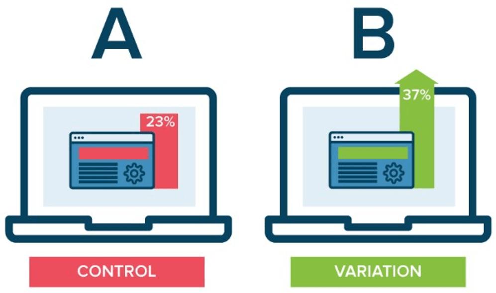 A/B Testing Facebook Ads